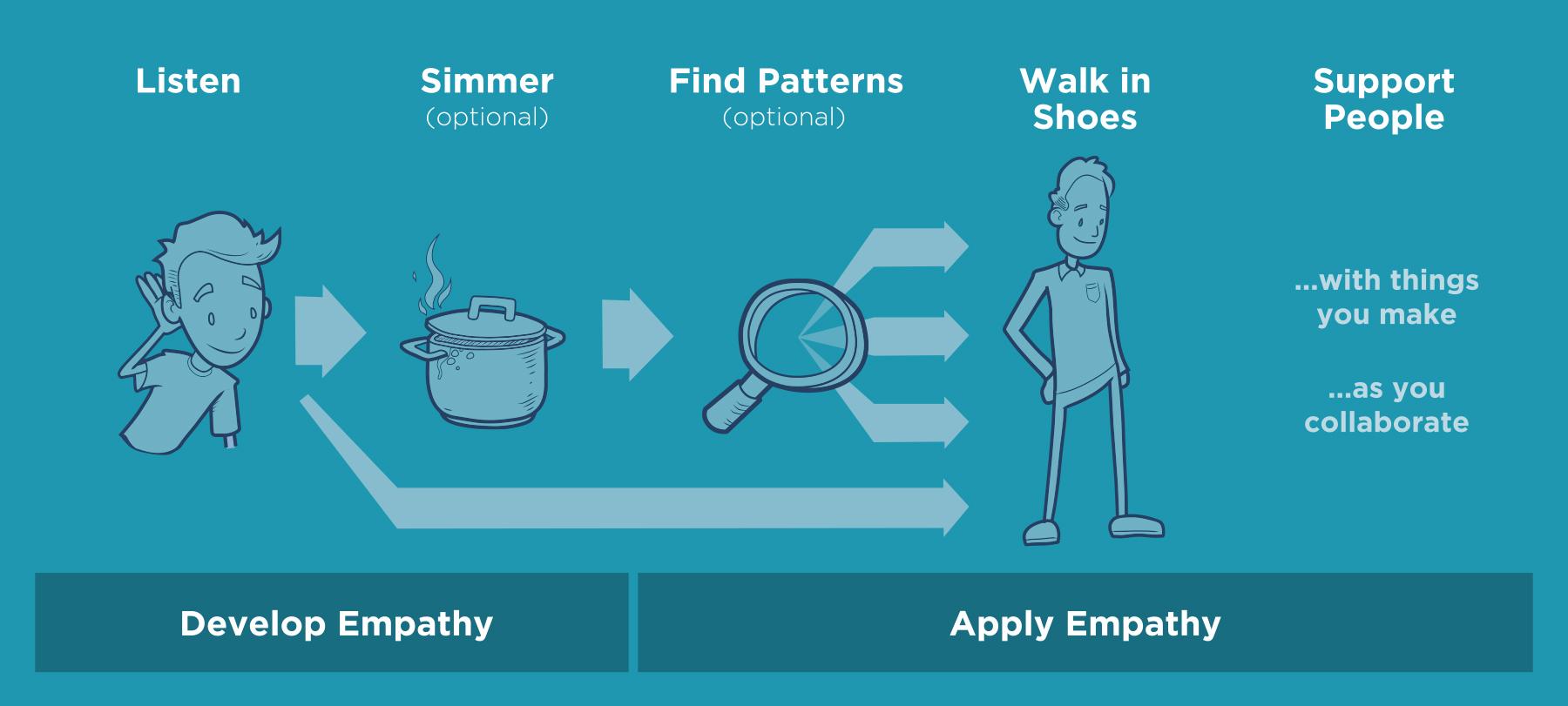 Listen - Simmer - Fid Patterns - Walk in Shoes - Support people