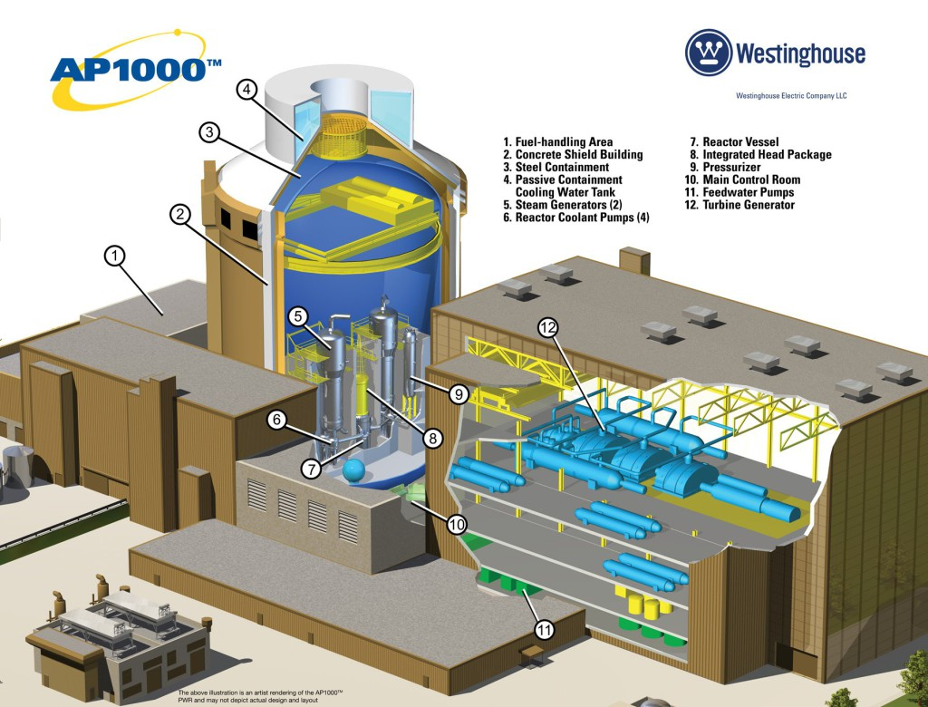 Cutaway of the Westinghouse AP1000 reactor design. Lots of innovative passive safety features. And 4 are in build and on budget and schedule in the USA.